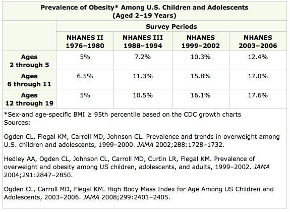 Childhood Obesity Rates