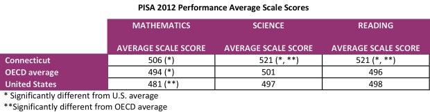 PISA-scores-chart