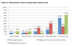 Neag study graph