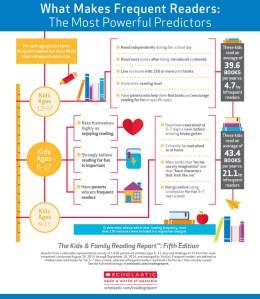 scholastic infographic